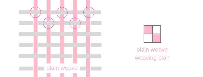 plain weave construction and weaving plan