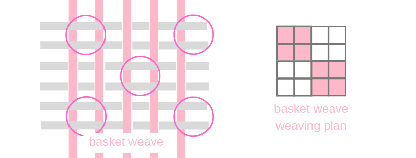 basket weave construction and weaving plan
